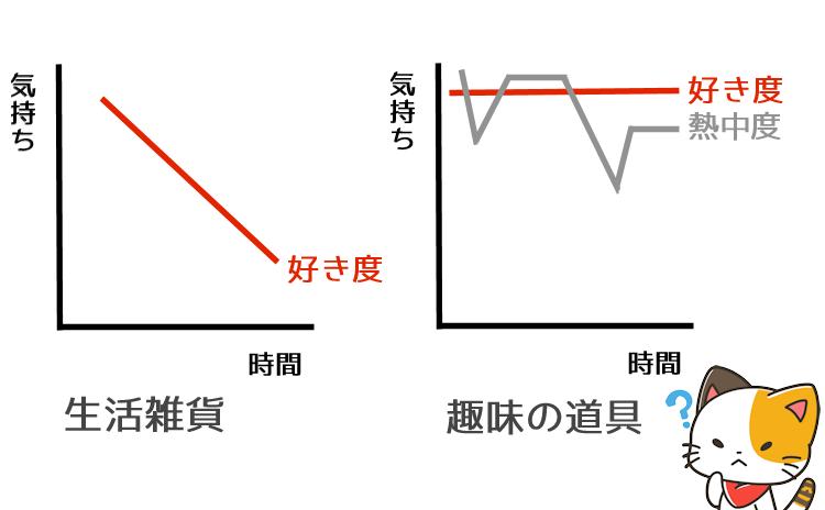 生活雑貨と趣味の道具の気持ちと熱中度の違いを説明した図